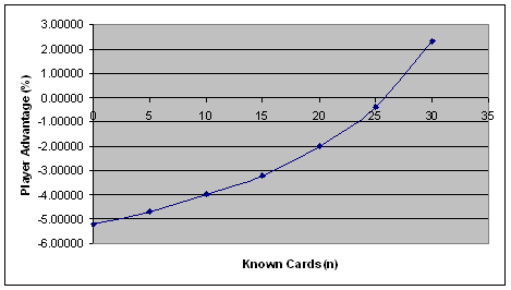 Graph 1 - Player Advantage(%) vs Known Cards(n)
